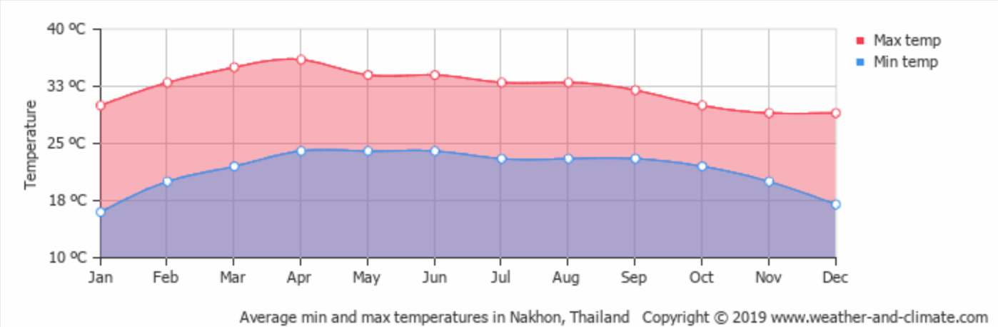 Khao Yai's average monthly temperature